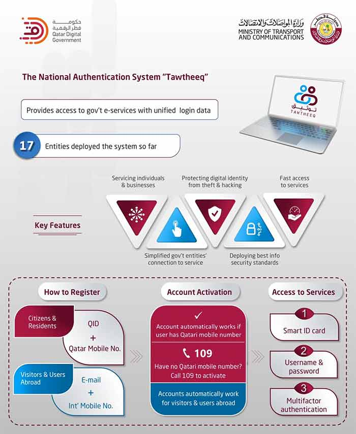 Tawtheeq Qatar National Authentication System Overview and Benefits